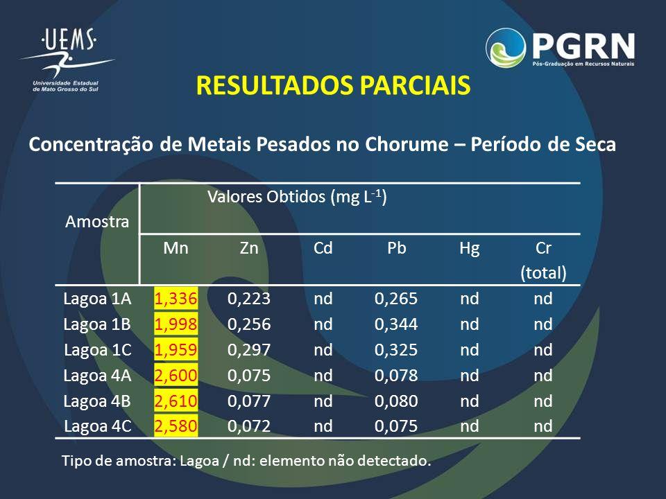 RESULTADOS PARCIAIS Amostra Valores Obtidos (mg L -1 ) MnZnCdPbHg Cr (total) Lagoa 1A1,3360,223nd0,265nd Lagoa 1B1,9980,256nd0,344nd Lagoa 1C1,9590,29