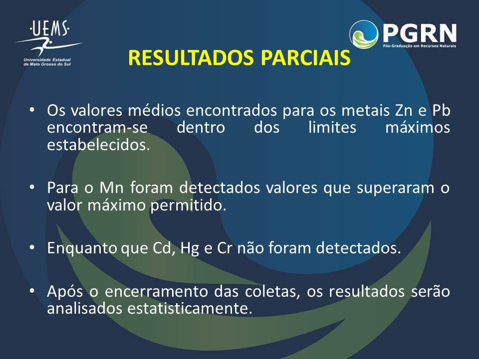 RESULTADOS PARCIAIS Os valores médios encontrados para os metais Zn e Pb encontram-se dentro dos limites máximos estabelecidos. Para o Mn foram detect
