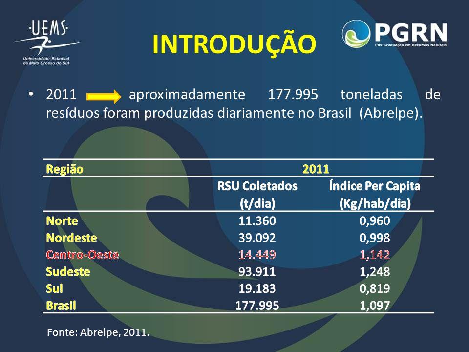 INTRODUÇÃO 2011 aproximadamente 177.995 toneladas de resíduos foram produzidas diariamente no Brasil (Abrelpe). Fonte: Abrelpe, 2011.