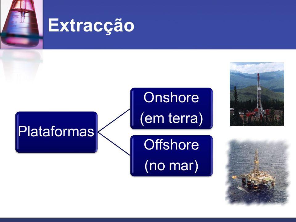 Extracção Plataformas Onshore (em terra) Offshore (no mar)