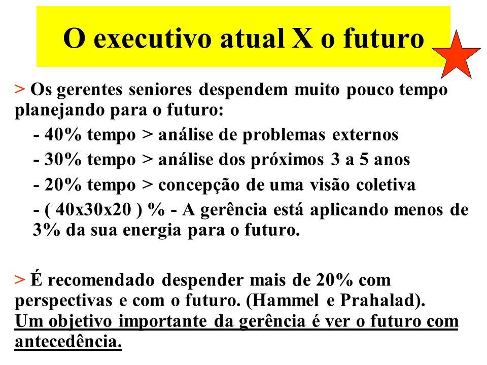 O Futuro para as empresas O futuro não é mais como antes.- Yogi Berra Nada perdura senão mudanças. – Heráclito (consta no site Institute for the Futur