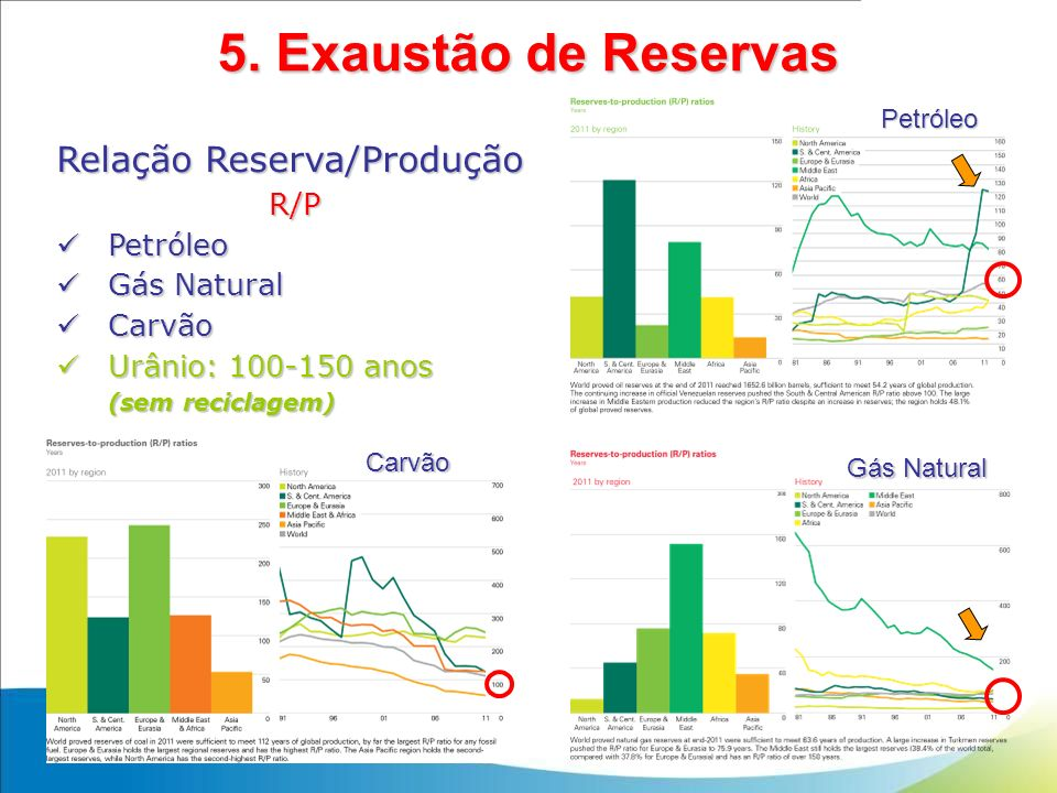5. Exaustão de Reservas Relação Reserva/Produção R/P Petróleo Petróleo Gás Natural Gás Natural Carvão Carvão Urânio: 100-150 anos (sem reciclagem) Urâ