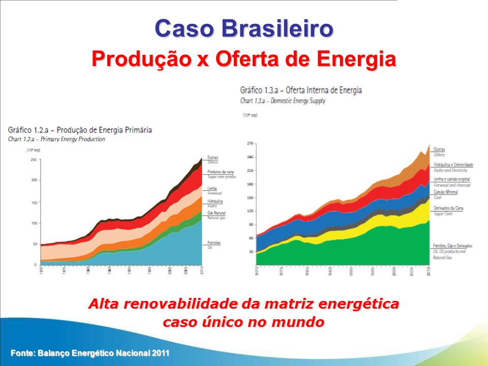 Caso Brasileiro Produção x Oferta de Energia Fonte: Balanço Energético Nacional 2011 Alta renovabilidade da matriz energética caso único no mundo