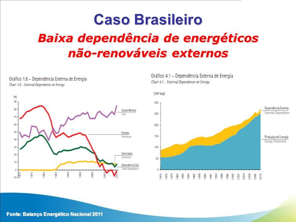 Caso Brasileiro Fonte: Balanço Energético Nacional 2011 Baixa dependência de energéticos não-renováveis externos