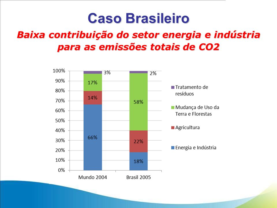 Caso Brasileiro Baixa contribuição do setor energia e indústria para as emissões totais de CO2