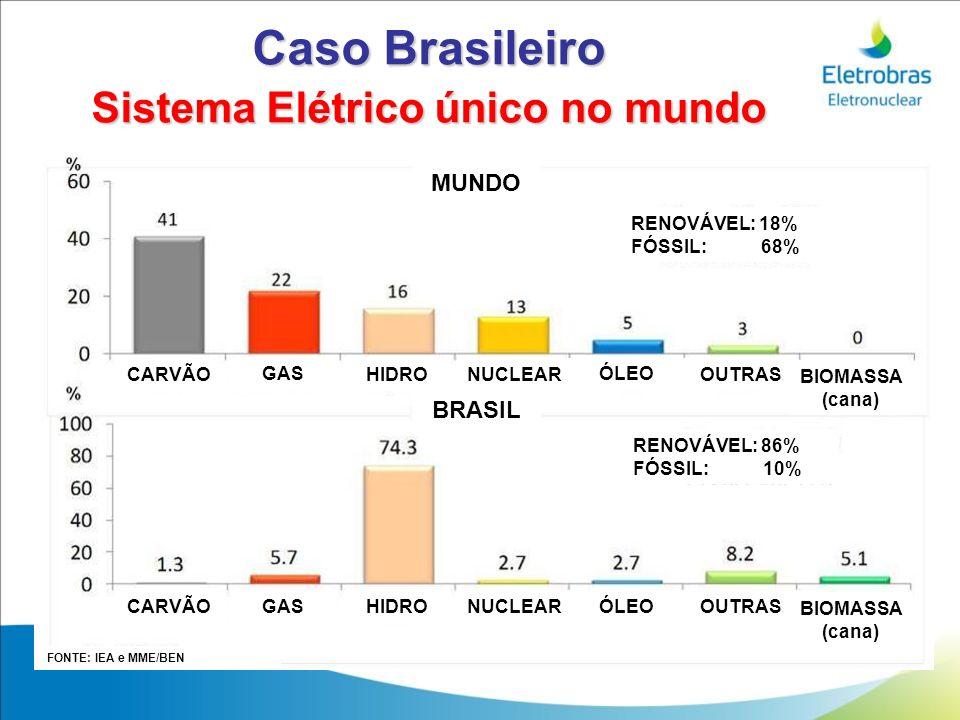 Caso Brasileiro Sistema Elétrico único no mundo MUNDO BRASIL CARVÃO FONTE: IEA e MME/BEN CARVÃO GAS HIDRO NUCLEAR ÓLEO OUTRAS BIOMASSA (cana) CARVÃO G