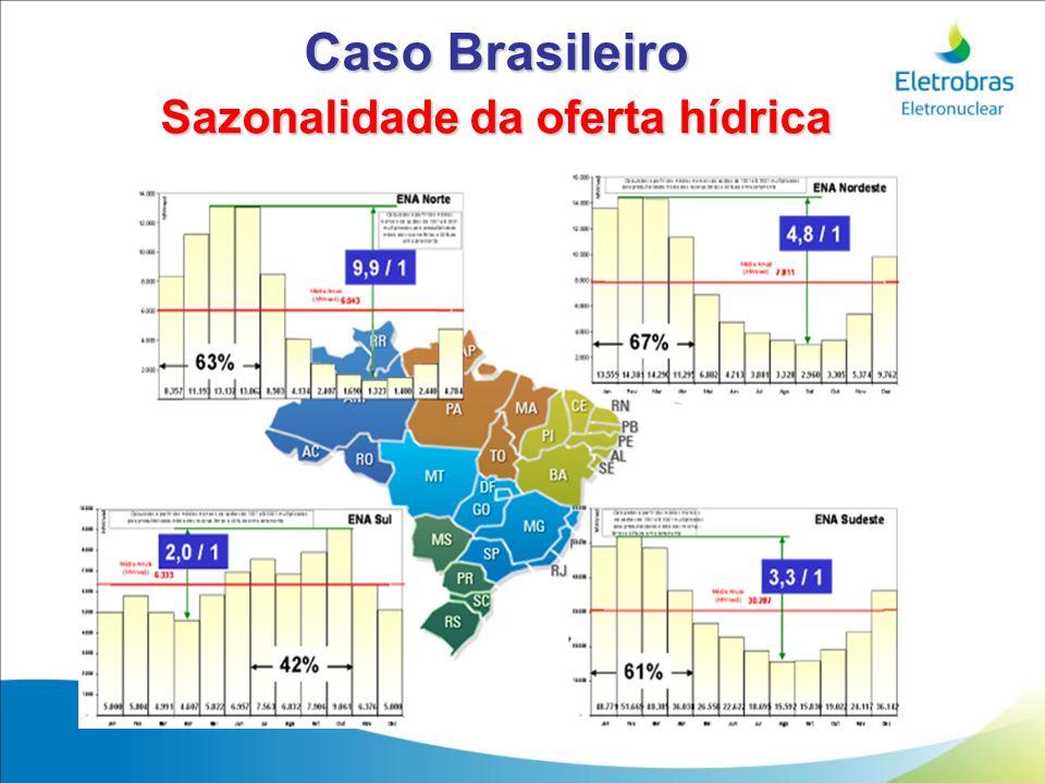 Caso Brasileiro Sazonalidade da oferta hídrica