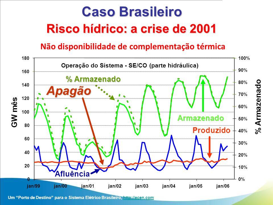 Não disponibilidade de complementação térmica Um Porto de Destino para o Sistema Elétrico Brasileiro, http://ecen.comhttp://ecen.com Operação do Siste