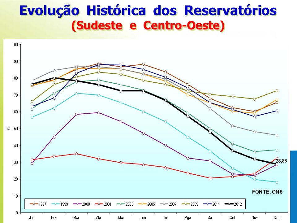 Evolução Histórica dos Reservatórios SudesteCentro-Oeste (Sudeste e Centro-Oeste) Evolução Histórica dos Reservatórios SudesteCentro-Oeste (Sudeste e