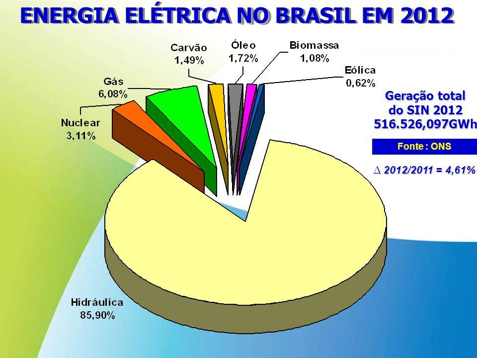 NO ENERGIA ELÉTRICA NO BRASIL EM 2012 Fonte : ONS Geração total do SIN 2012 516.526,097GWh 2012/2011 = 4,61% 2012/2011 = 4,61%