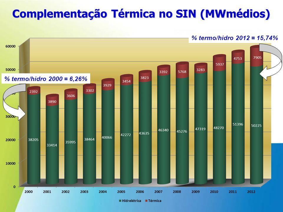 Complementação Térmica no SIN (MWmédios) % termo/hidro 2000 = 6,26% % termo/hidro 2012 = 15,74%