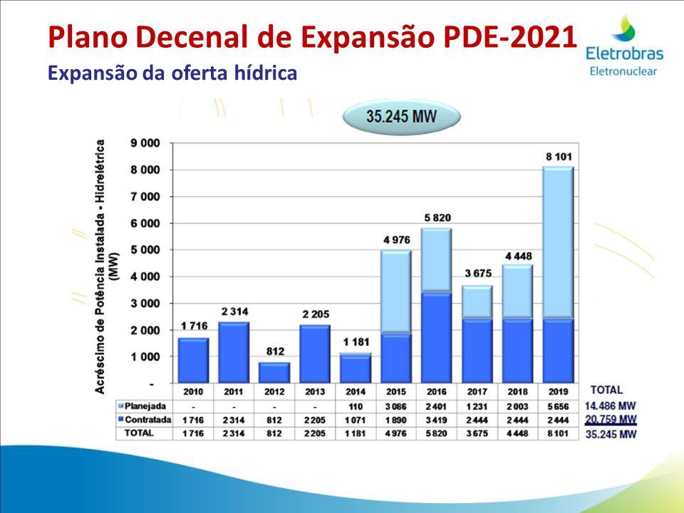 Expansão da oferta hídrica Plano Decenal de Expansão PDE-2021