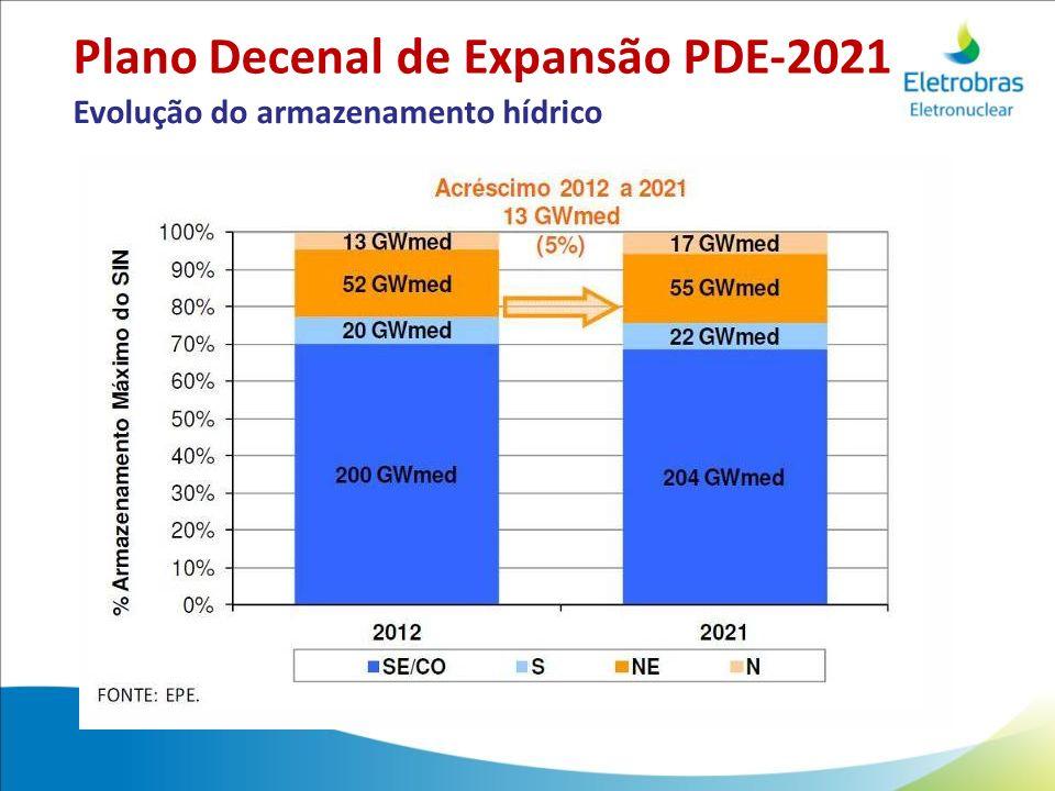Evolução do armazenamento hídrico Plano Decenal de Expansão PDE-2021