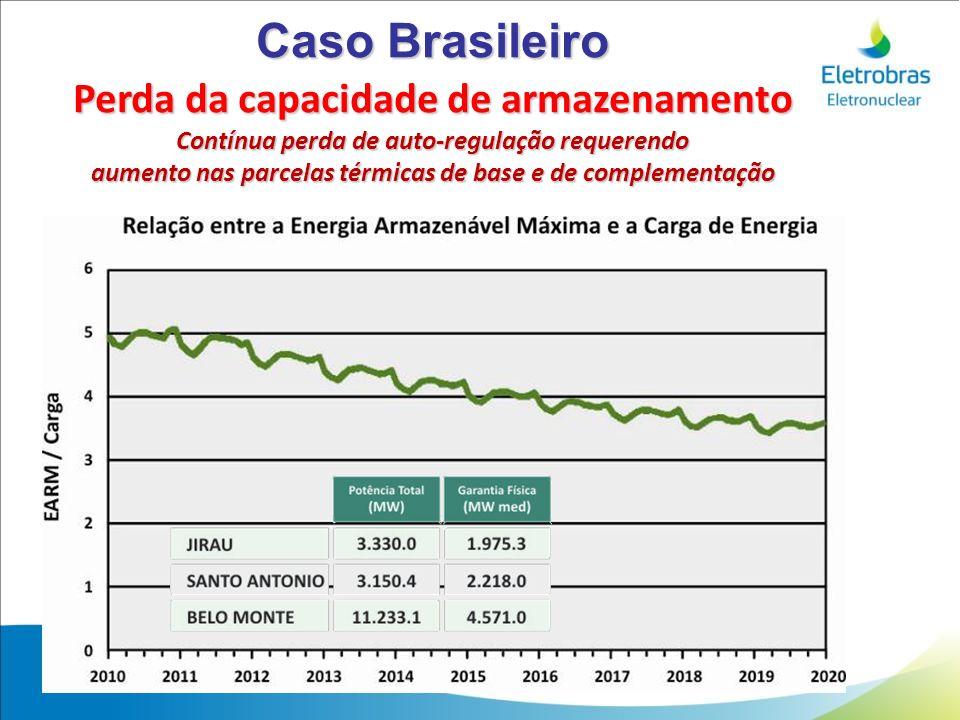 Caso Brasileiro Perda da capacidade de armazenamento Contínua perda de auto-regulação requerendo aumento nas parcelas térmicas de base e de complement