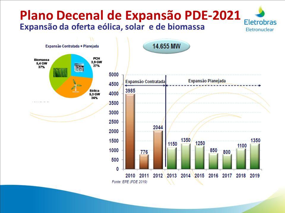 Expansão da oferta eólica, solar e de biomassa Plano Decenal de Expansão PDE-2021