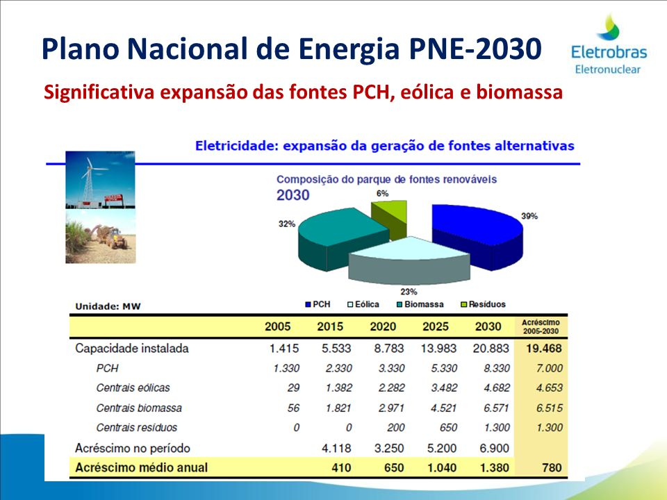 Significativa expansão das fontes PCH, eólica e biomassa Plano Nacional de Energia PNE-2030
