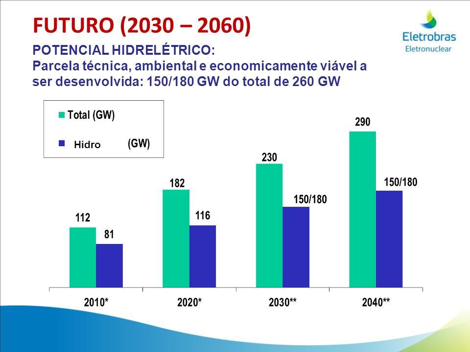 FUTURO (2030 – 2060) POTENCIAL HIDRELÉTRICO: Parcela técnica, ambiental e economicamente viável a ser desenvolvida: 150/180 GW do total de 260 GW Hidr