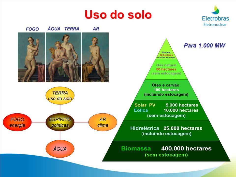 Uso do solo Para 1.000 MW