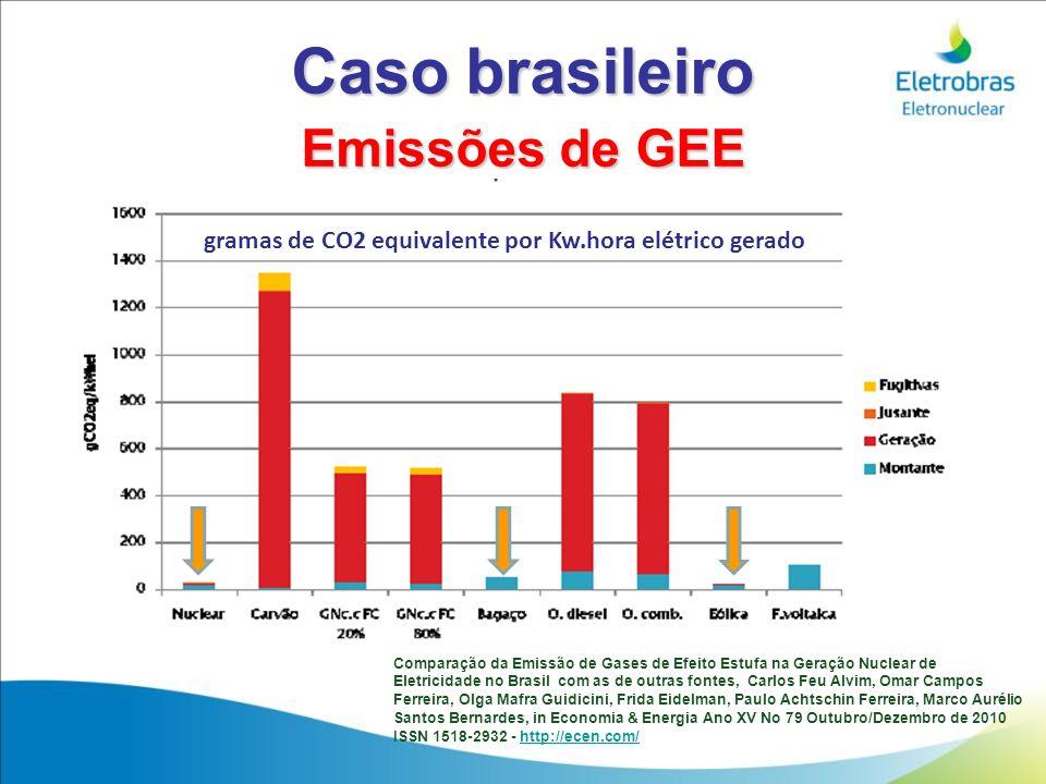 gramas de CO2 equivalente por Kw.hora elétrico gerado Comparação da Emissão de Gases de Efeito Estufa na Geração Nuclear de Eletricidade no Brasil com
