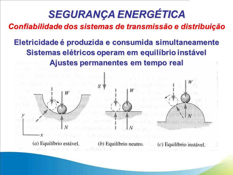 SEGURANÇA ENERGÉTICA Confiabilidade dos sistemas de transmissão e distribuição Eletricidade é produzida e consumida simultaneamente Sistemas elétricos