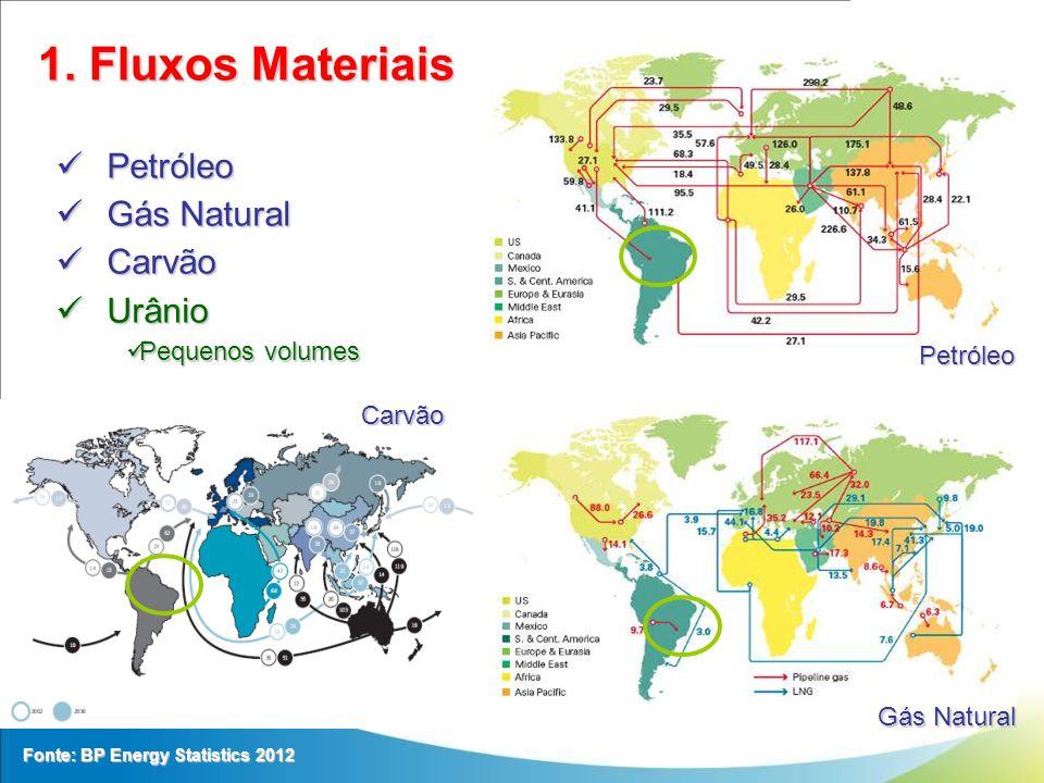 1. Fluxos Materiais Petróleo Petróleo Gás Natural Gás Natural Carvão Carvão Urânio Urânio Pequenos volumes Pequenos volumes Petróleo Gás Natural Carvã