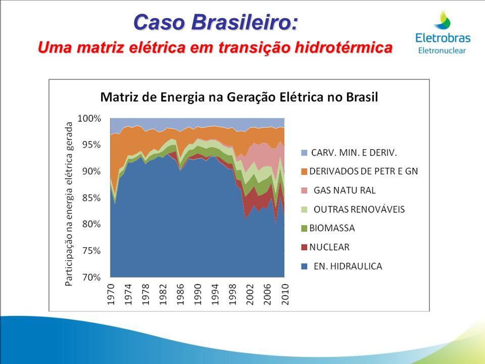 Caso Brasileiro: Uma matriz elétrica em transição hidrotérmica