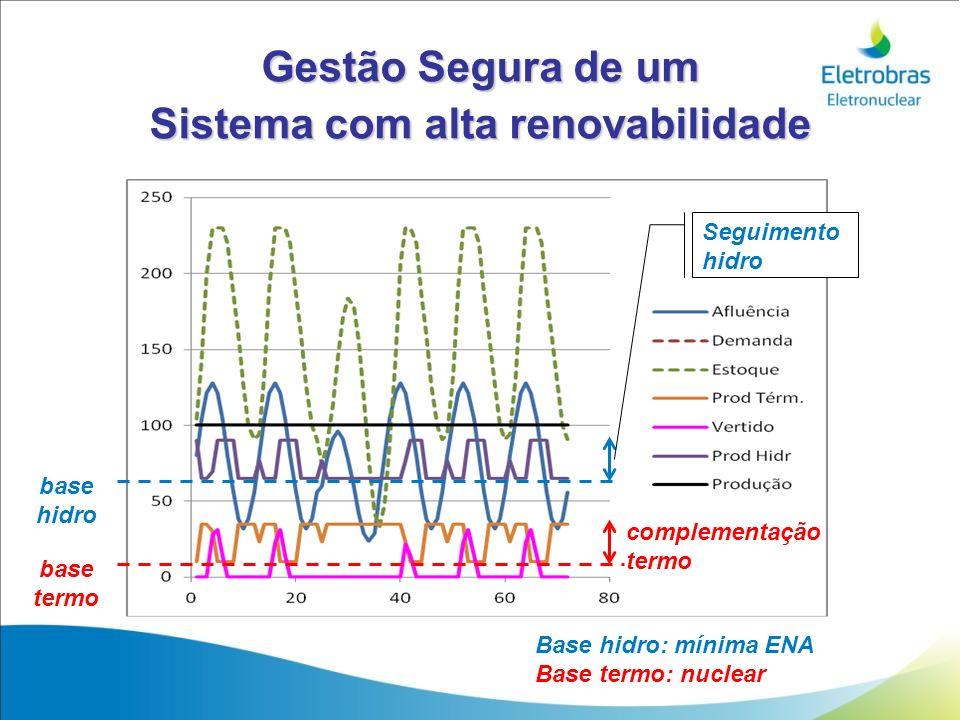 Gestão Segura de um Sistema com alta renovabilidade base hidro base termo complementação termo Seguimento hidro Base hidro: mínima ENA Base termo: nuc