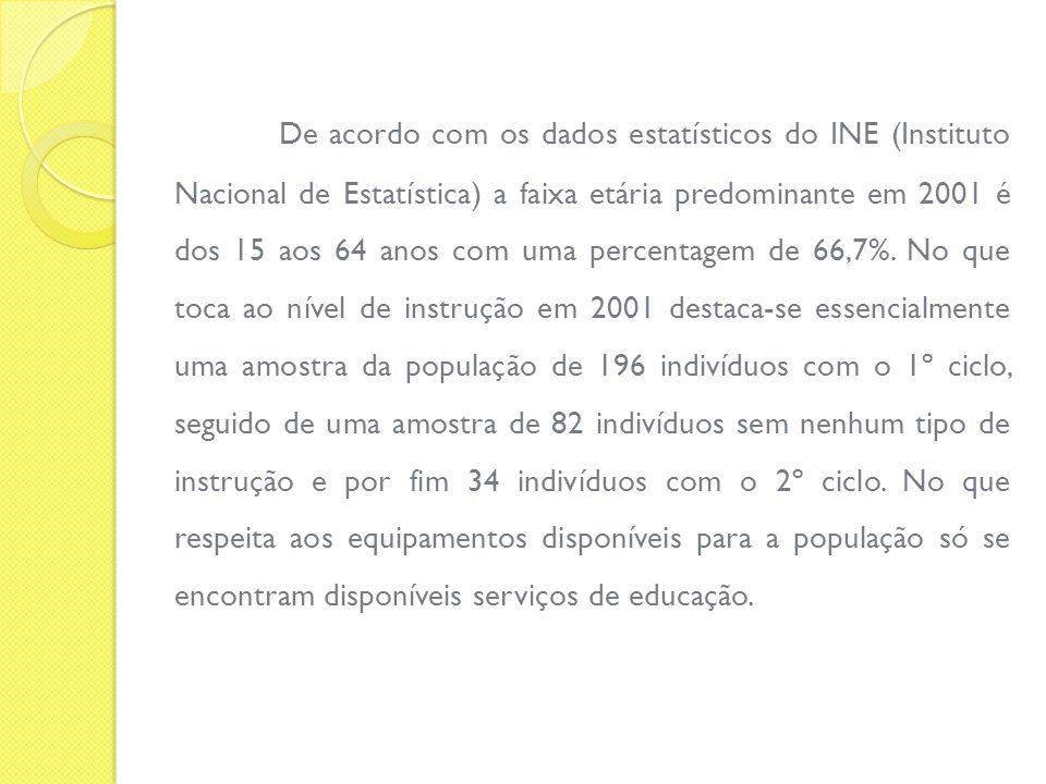 De acordo com os dados estatísticos do INE (Instituto Nacional de Estatística) a faixa etária predominante em 2001 é dos 15 aos 64 anos com uma percen