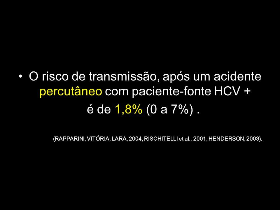 O risco de transmissão, após um acidente percutâneo com paciente-fonte HCV + é de 1,8% (0 a 7%). (RAPPARINI; VITÓRIA; LARA, 2004; RISCHITELLI et al.,