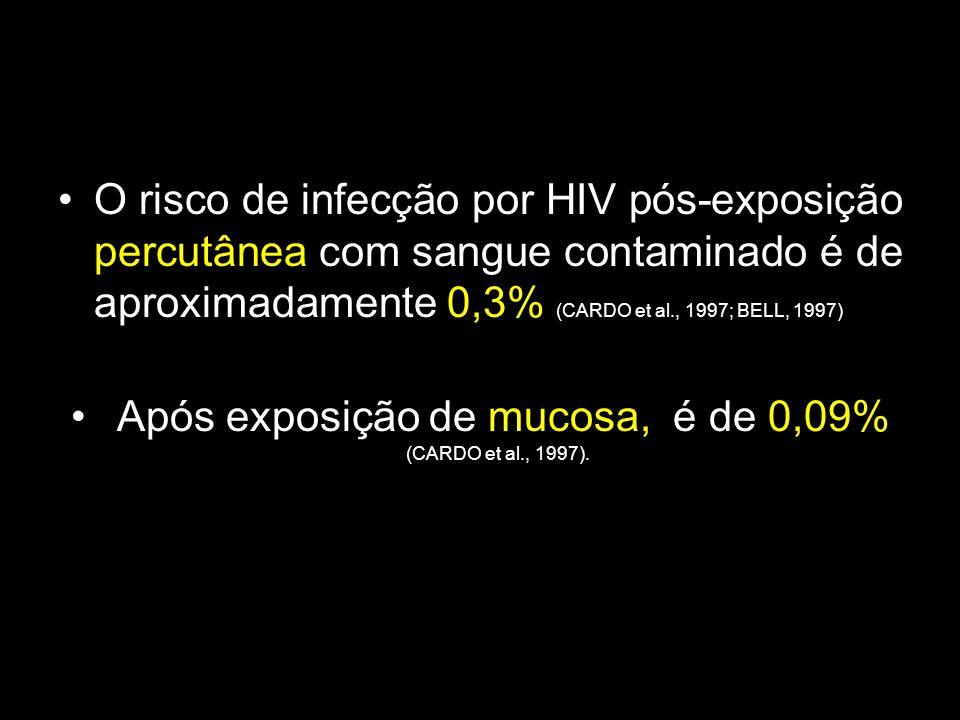 O risco de infecção por HIV pós-exposição percutânea com sangue contaminado é de aproximadamente 0,3% (CARDO et al., 1997; BELL, 1997) Após exposição