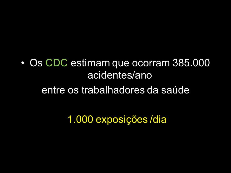Os CDC estimam que ocorram 385.000 acidentes/ano entre os trabalhadores da saúde 1.000 exposições /dia