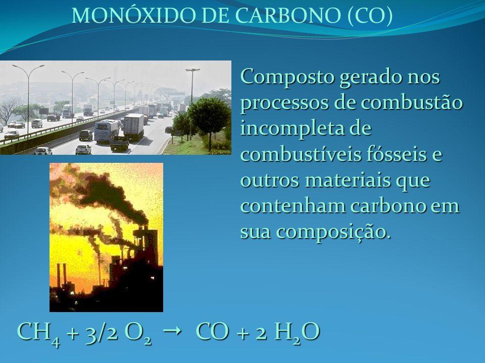 MONÓXIDO DE CARBONO (CO) Composto gerado nos processos de combustão incompleta de combustíveis fósseis e outros materiais que contenham carbono em sua