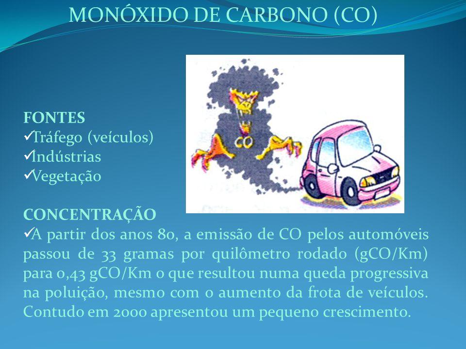 FONTES Tráfego (veículos) Indústrias Vegetação CONCENTRAÇÃO A partir dos anos 80, a emissão de CO pelos automóveis passou de 33 gramas por quilômetro rodado (gCO/Km) para 0,43 gCO/Km o que resultou numa queda progressiva na poluição, mesmo com o aumento da frota de veículos.