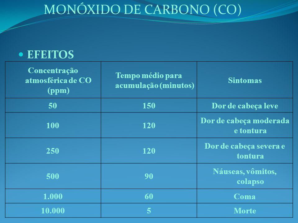EFEITOS Concentração atmosférica de CO (ppm) Tempo médio para acumulação (minutos) Sintomas 50150Dor de cabeça leve 100120 Dor de cabeça moderada e tontura 250120 Dor de cabeça severa e tontura 50090 Náuseas, vômitos, colapso 1.00060Coma 10.0005Morte MONÓXIDO DE CARBONO (CO)