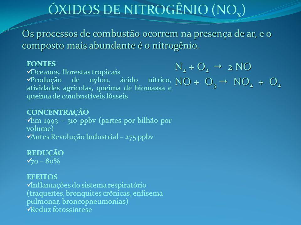 ÓXIDOS DE NITROGÊNIO (NO x ) Os processos de combustão ocorrem na presença de ar, e o composto mais abundante é o nitrogênio. N 2 + O 2 2 NO NO + O 3