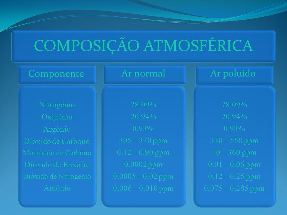 Componente Nitrogênio Oxigênio Argônio Dióxido de Carbono Monóxido de Carbono Dióxido de Enxofre Dióxido de Nitrogênio Amônia COMPOSIÇÃO ATMOSFÉRICA 78,09% 20,94% 0,93% 305 – 370 ppm 0,12 – 0,90 ppm 0,0002 ppm 0,0005 – 0,02 ppm 0,006 – 0,010 ppm 78,09% 20,94% 0,93% 330 – 550 ppm 10 – 360 ppm 0,01 – 0,06 ppm 0,12 – 0,25 ppm 0,075 – 0,285 ppm Ar normalAr poluído