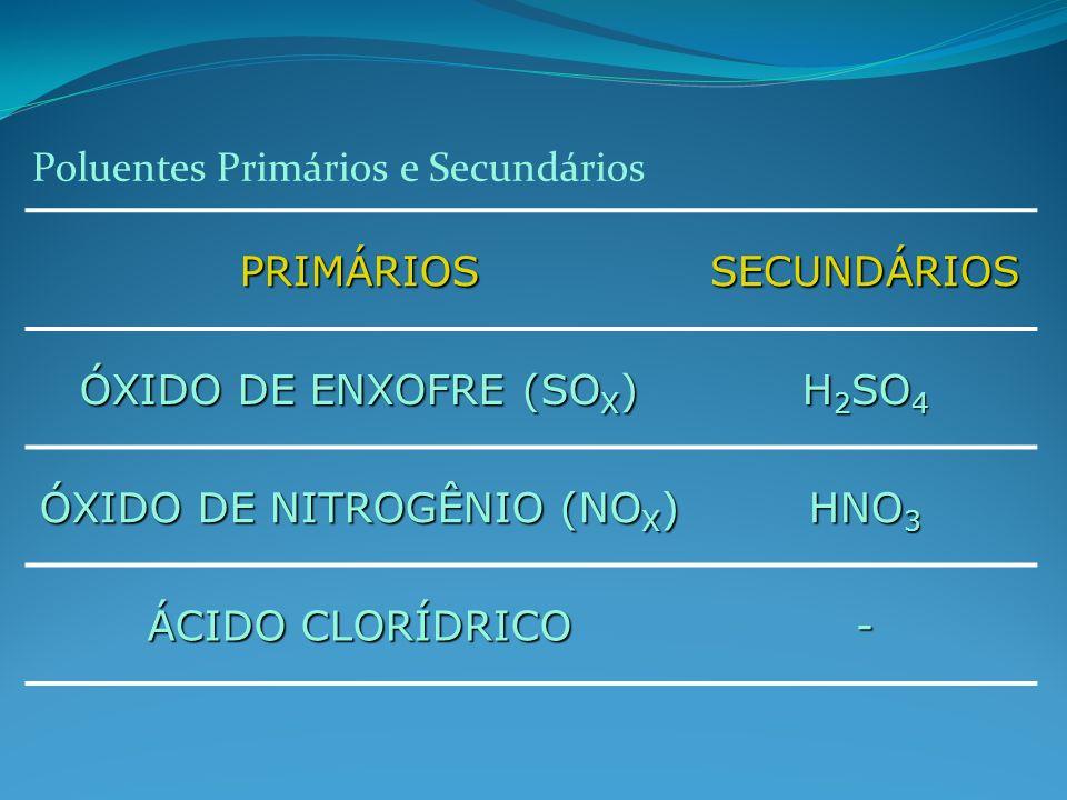 PRIMÁRIOSSECUNDÁRIOS ÓXIDO DE ENXOFRE (SO X ) H 2 SO 4 ÓXIDO DE NITROGÊNIO (NO X ) HNO 3 ÁCIDO CLORÍDRICO - Poluentes Primários e Secundários