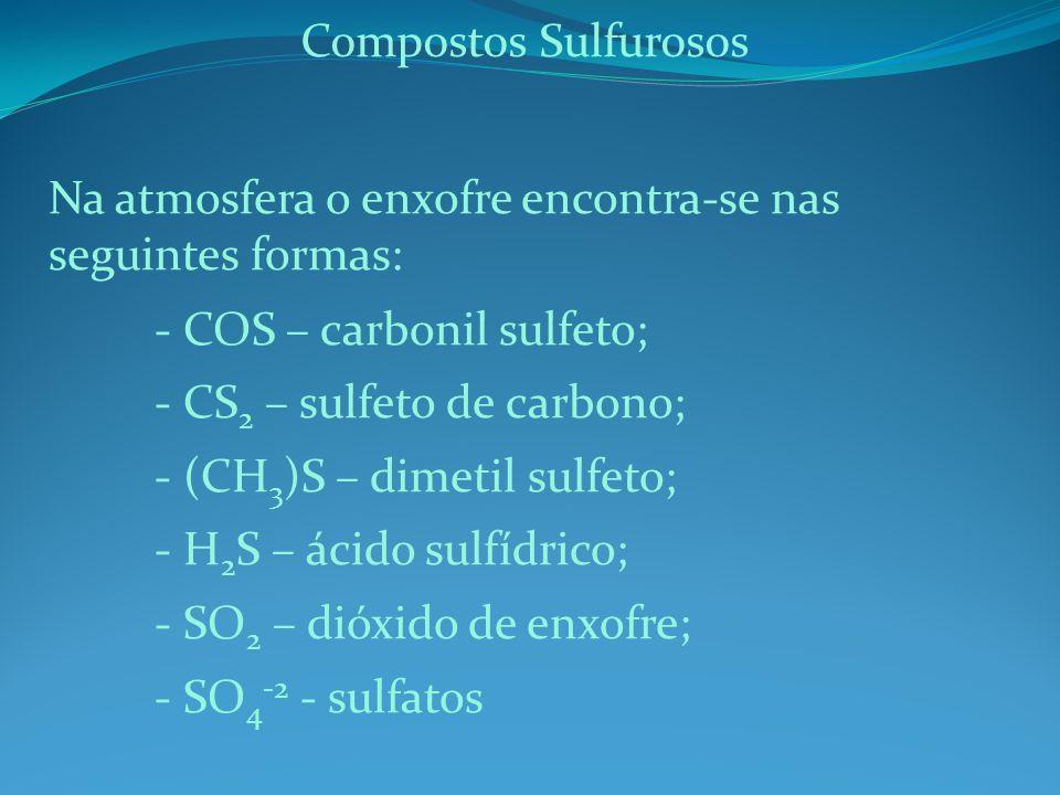 Na atmosfera o enxofre encontra-se nas seguintes formas: - COS – carbonil sulfeto; - CS 2 – sulfeto de carbono; - (CH 3 )S – dimetil sulfeto; - H 2 S