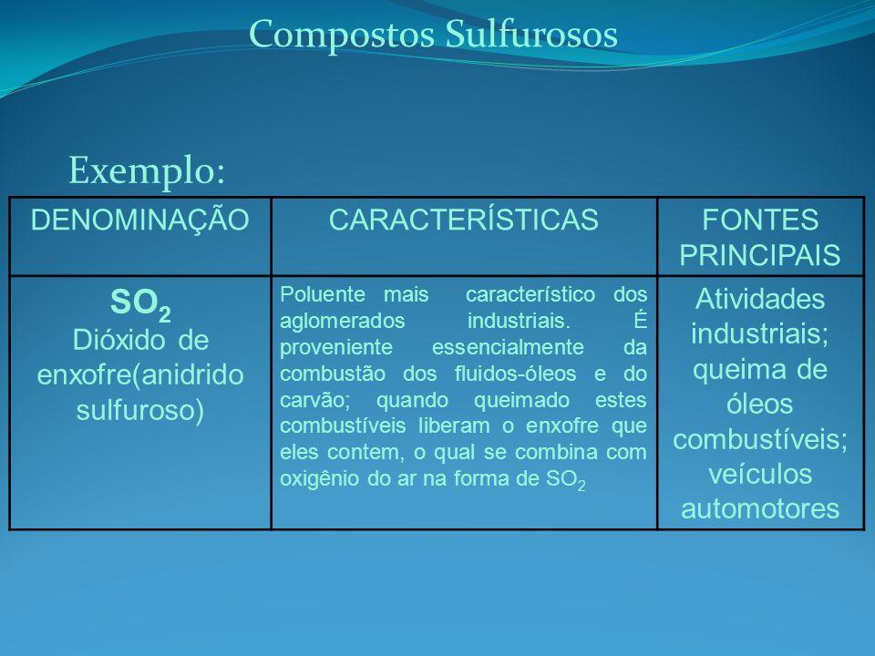 DENOMINAÇÃOCARACTERÍSTICASFONTES PRINCIPAIS SO 2 Dióxido de enxofre(anidrido sulfuroso) Poluente mais característico dos aglomerados industriais.