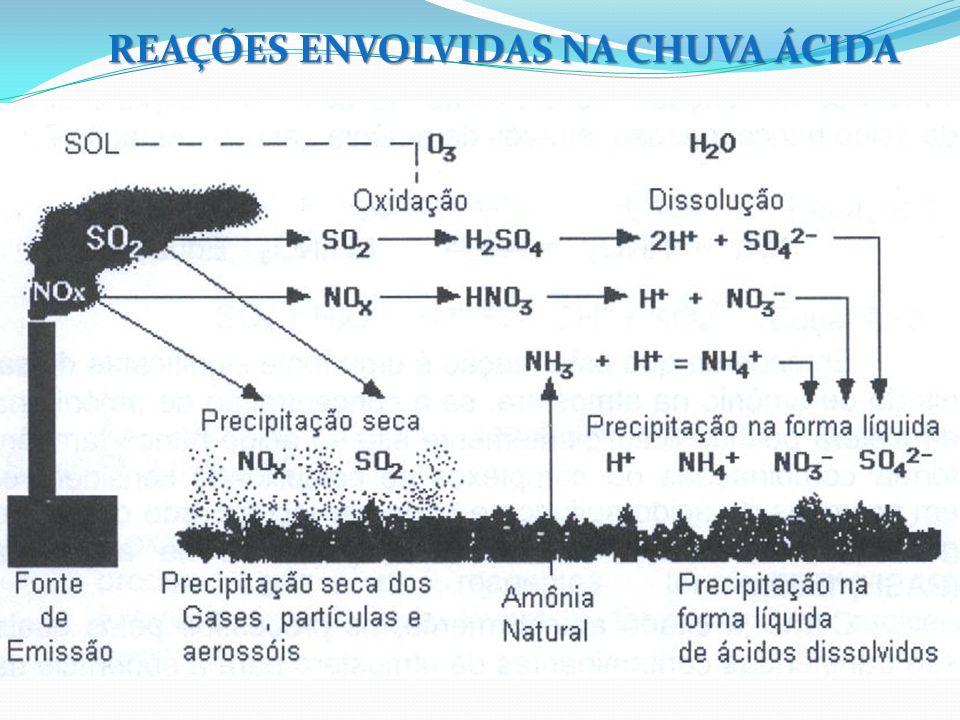 REAÇÕES ENVOLVIDAS NA CHUVA ÁCIDA