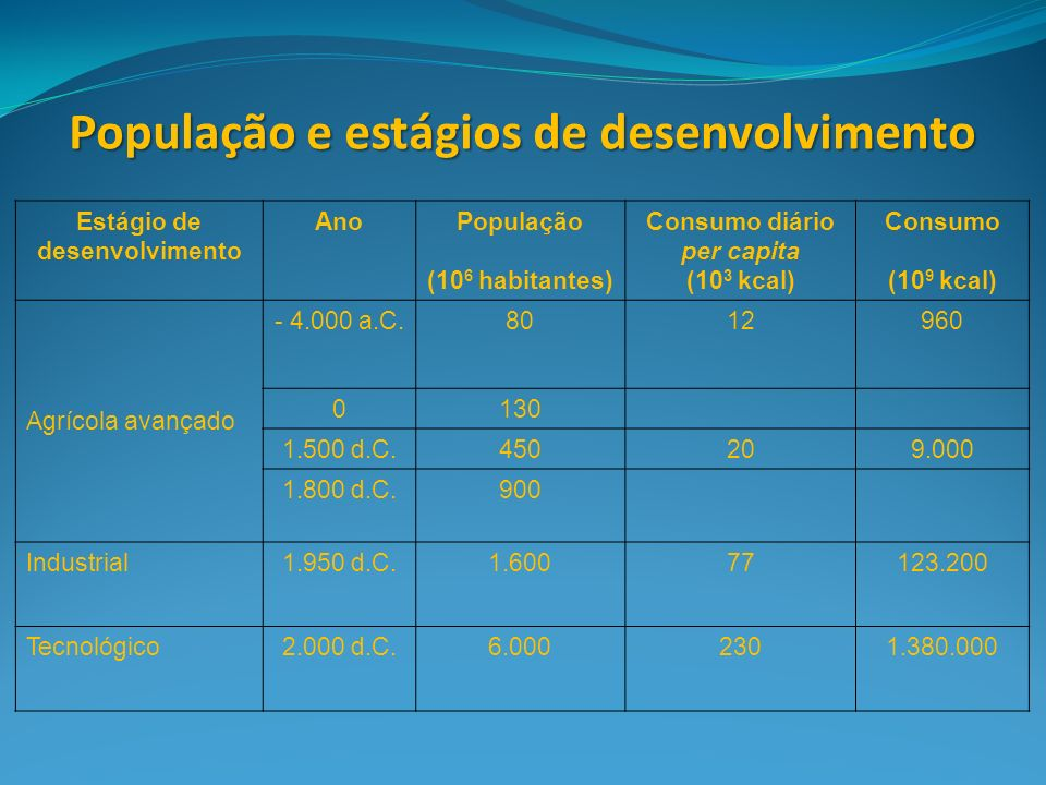 Estágio de desenvolvimento AnoPopulação (10 6 habitantes) Consumo diário per capita (10 3 kcal) Consumo (10 9 kcal) Agrícola avançado - 4.000 a.C.8012960 0130 1.500 d.C.450209.000 1.800 d.C.900 Industrial1.950 d.C.1.60077123.200 Tecnológico2.000 d.C.6.0002301.380.000 População e estágios de desenvolvimento