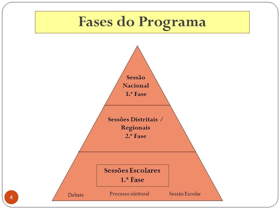 4 Fases do Programa Sessões Escolares 1.ª Fase Sessões Distritais / Regionais 2.ª Fase Sessão Nacional 3.ª Fase Debate Processo eleitoralSessão Escolar