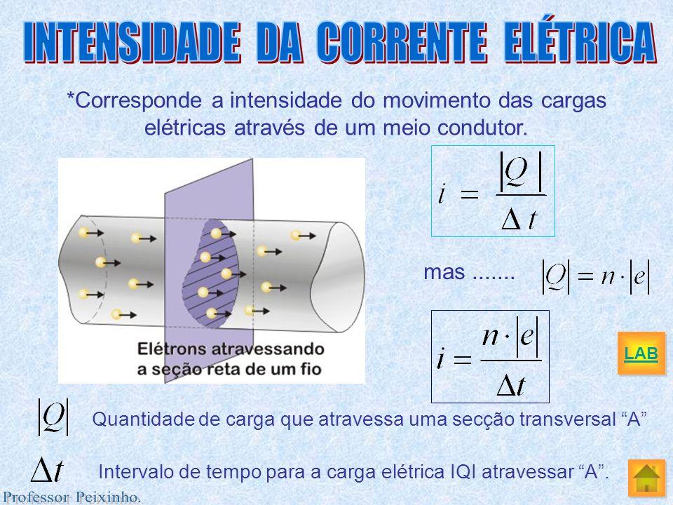 *Corresponde a intensidade do movimento das cargas elétricas através de um meio condutor. Quantidade de carga que atravessa uma secção transversal A I