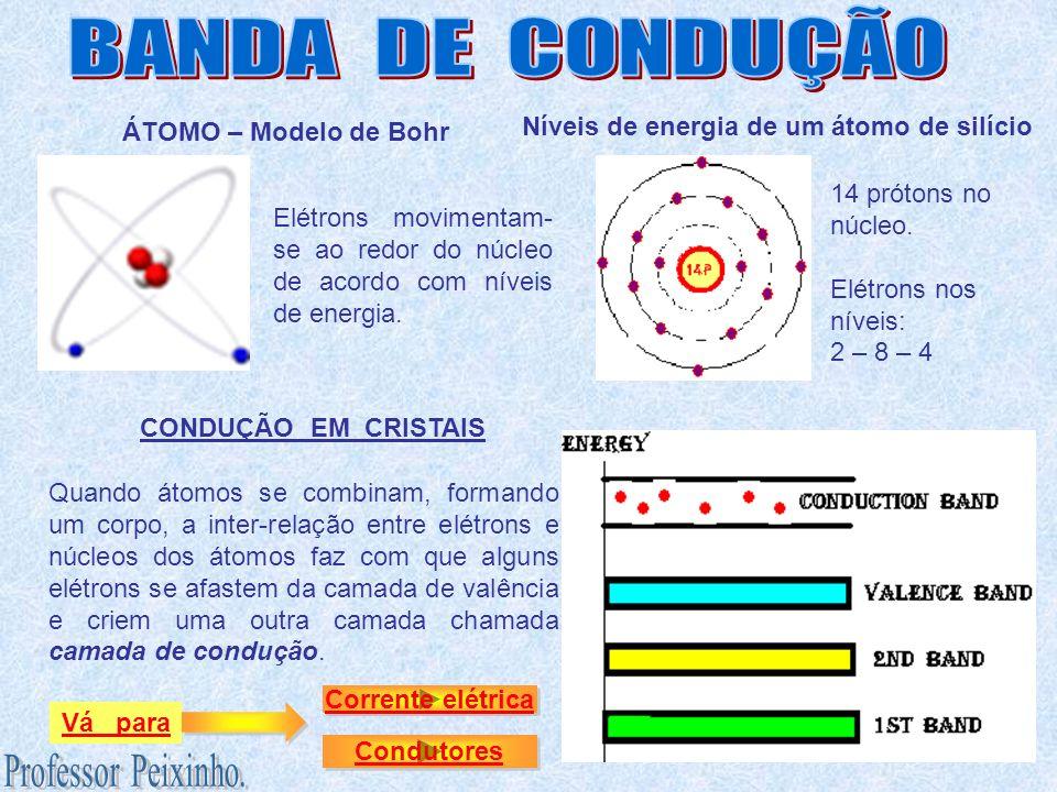 ÁTOMO – Modelo de Bohr Níveis de energia de um átomo de silício Quando átomos se combinam, formando um corpo, a inter-relação entre elétrons e núcleos