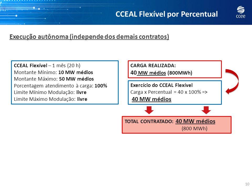 10 Execução autônoma (independe dos demais contratos) CCEAL Flexível – 1 mês (20 h) Montante Mínimo: 10 MW médios Montante Máximo: 50 MW médios Porcen