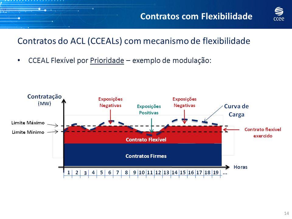 14 CCEAL Flexível por Prioridade – exemplo de modulação: Contratos do ACL (CCEALs) com mecanismo de flexibilidade Contratos com Flexibilidade