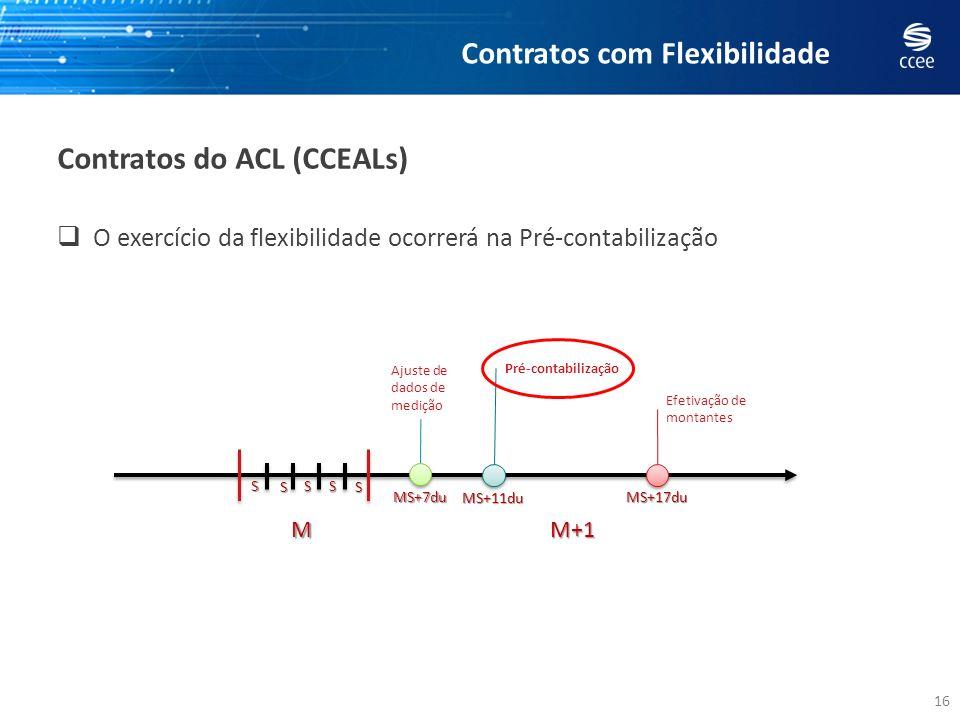 16 Contratos do ACL (CCEALs) M S M+1 S S S S MS+7du MS+11du MS+17du Ajuste de dados de medição Pré-contabilização Efetivação de montantes O exercício
