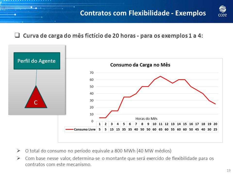 19 Contratos com Flexibilidade - Exemplos Curva de carga do mês fictício de 20 horas - para os exemplos 1 a 4: O total do consumo no período equivale