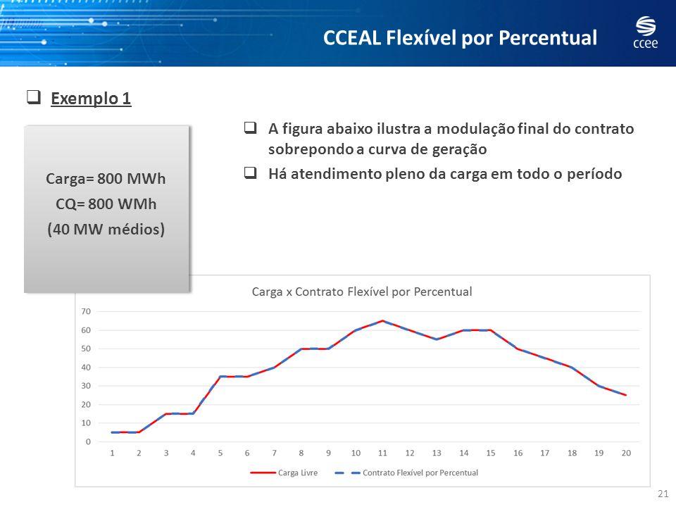 21 Exemplo 1 A figura abaixo ilustra a modulação final do contrato sobrepondo a curva de geração Há atendimento pleno da carga em todo o período CCEAL