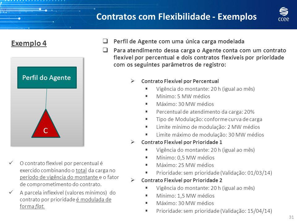31 Exemplo 4 Contratos com Flexibilidade - Exemplos Perfil de Agente com uma única carga modelada Para atendimento dessa carga o Agente conta com um c